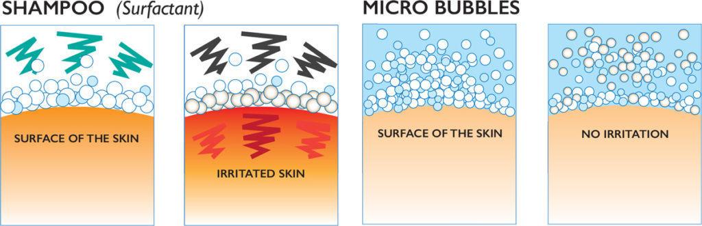 Micro Bubbles Pet Bathing Saskatoon